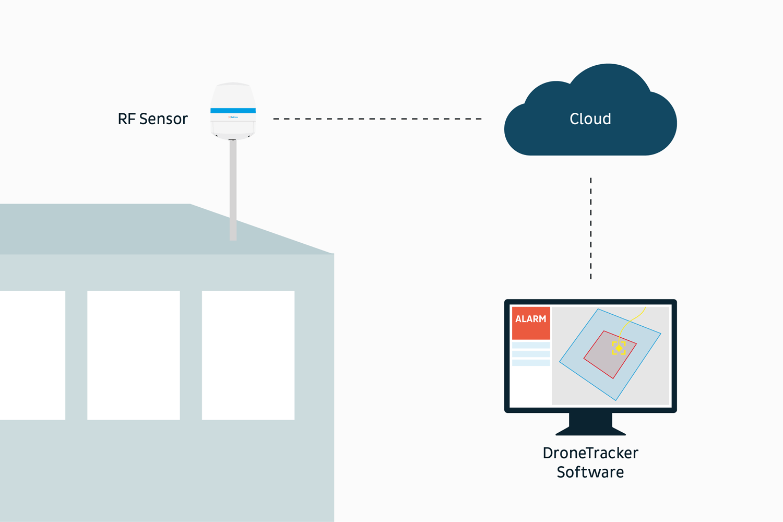 Cloud-Platform-2020